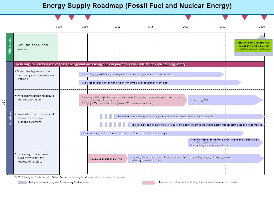 Energy Supply Roadmap (Fossil Fuel and Nuclear Energy)