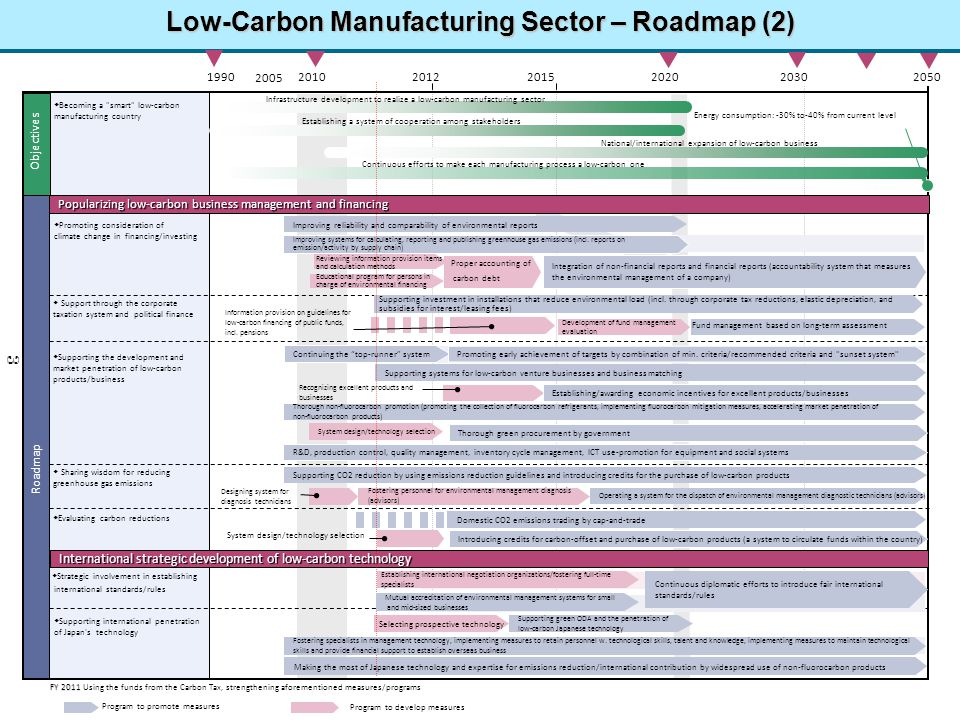 Low-Carbon Manufacturing Sector – Roadmap (2)