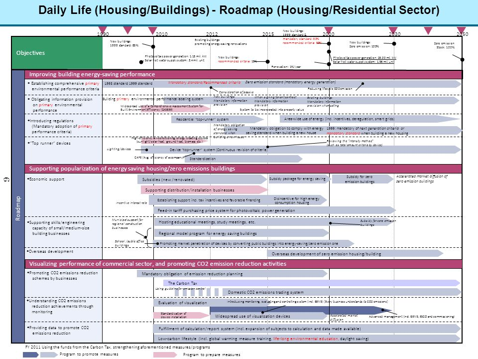 Daily Life (Housing/Buildings) - Roadmap (Housing/Residential Sector)