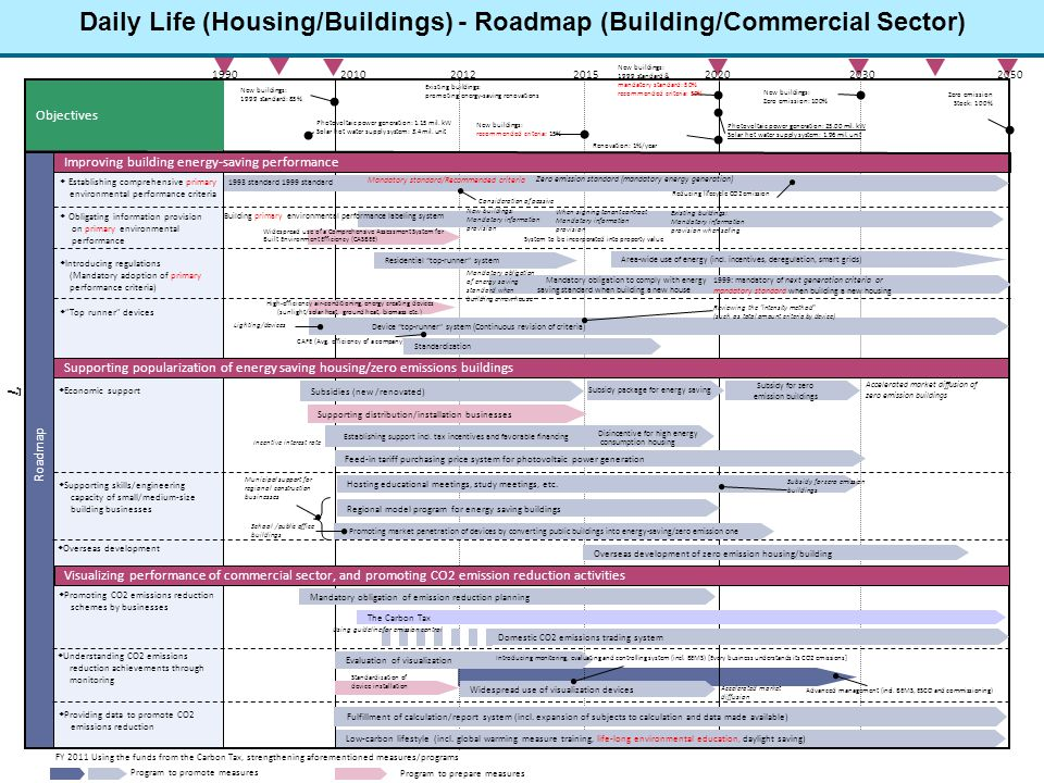 Daily Life (Housing/Buildings) - Roadmap (Building/Commercial Sector)