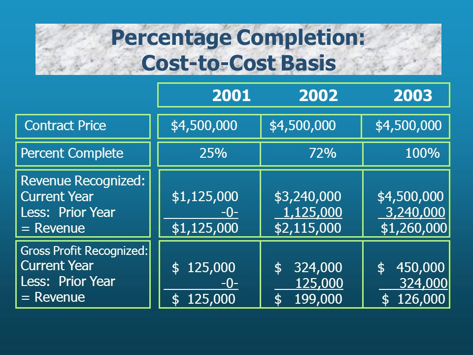 Percentage Completion: Cost-to-Cost Basis