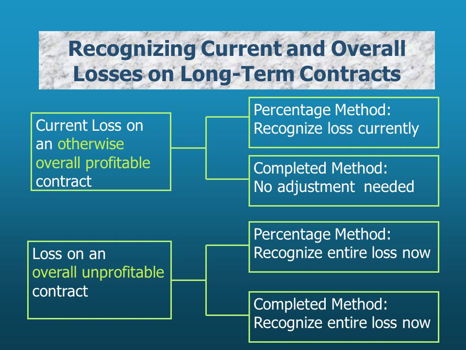 Recognizing Current and Overall Losses on Long-Term Contracts