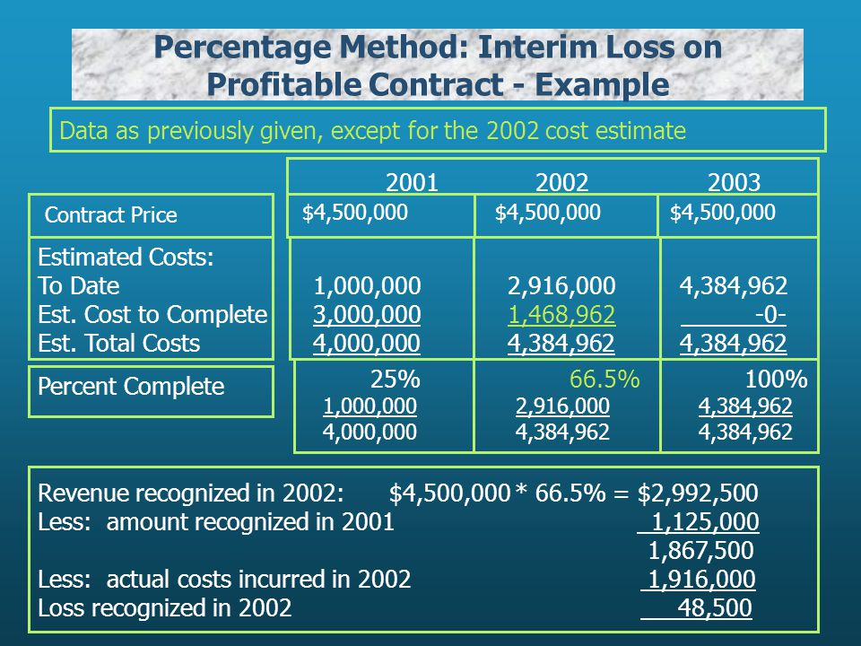 Percentage Method: Interim Loss on Profitable Contract - Example