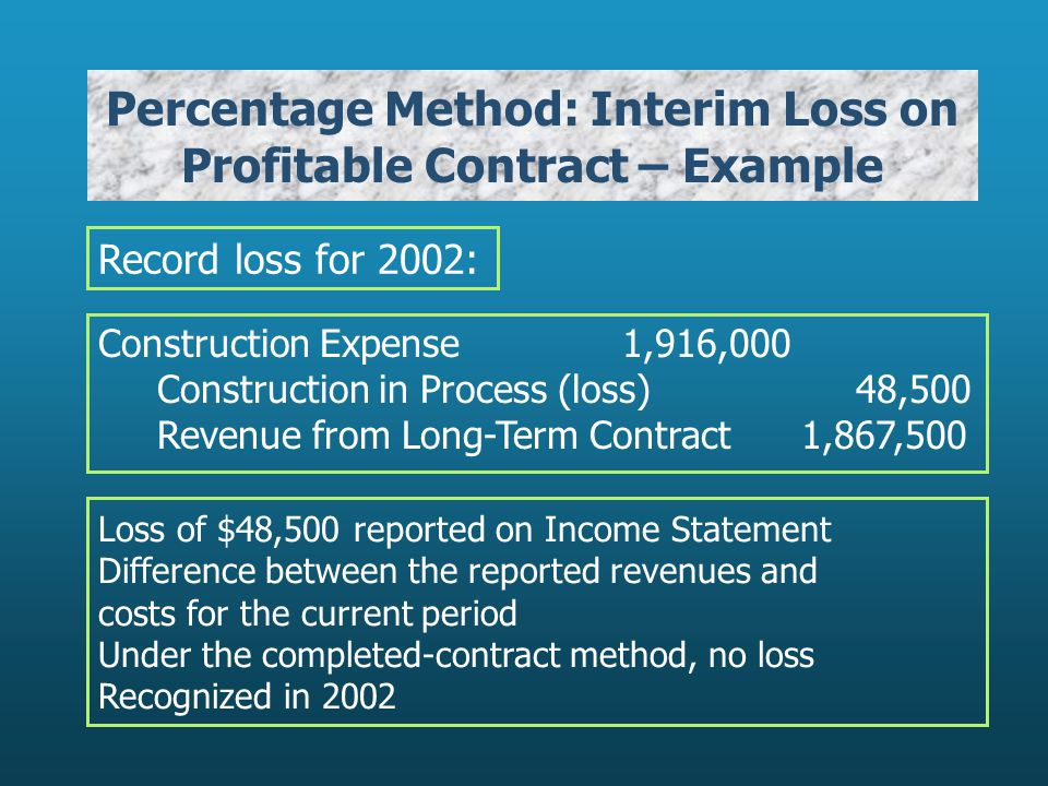 Percentage Method: Interim Loss on Profitable Contract – Example