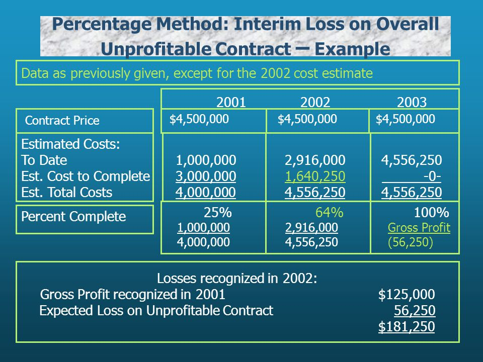 Percentage Method: Interim Loss on Overall Unprofitable Contract – Example