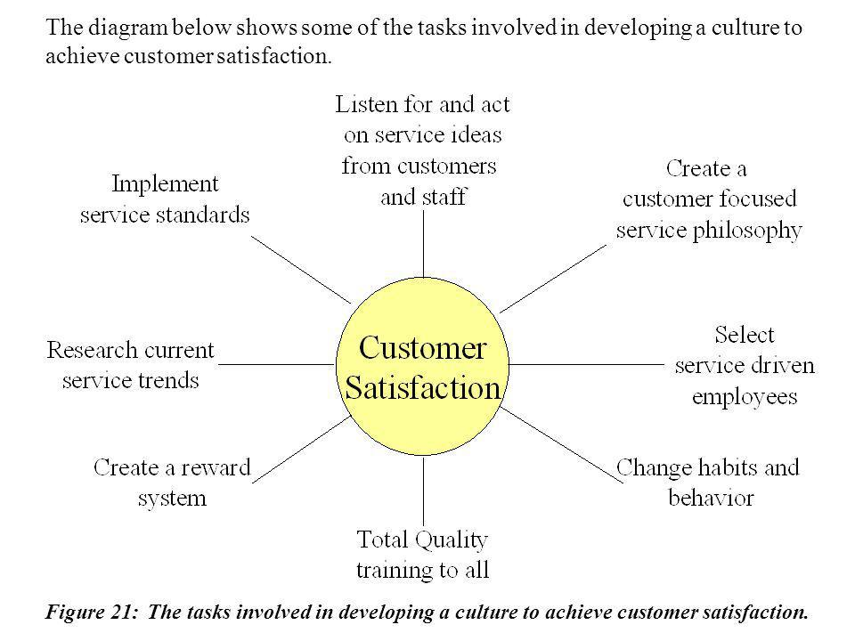 The diagram below shows some of the tasks involved in developing a culture to achieve customer satisfaction.