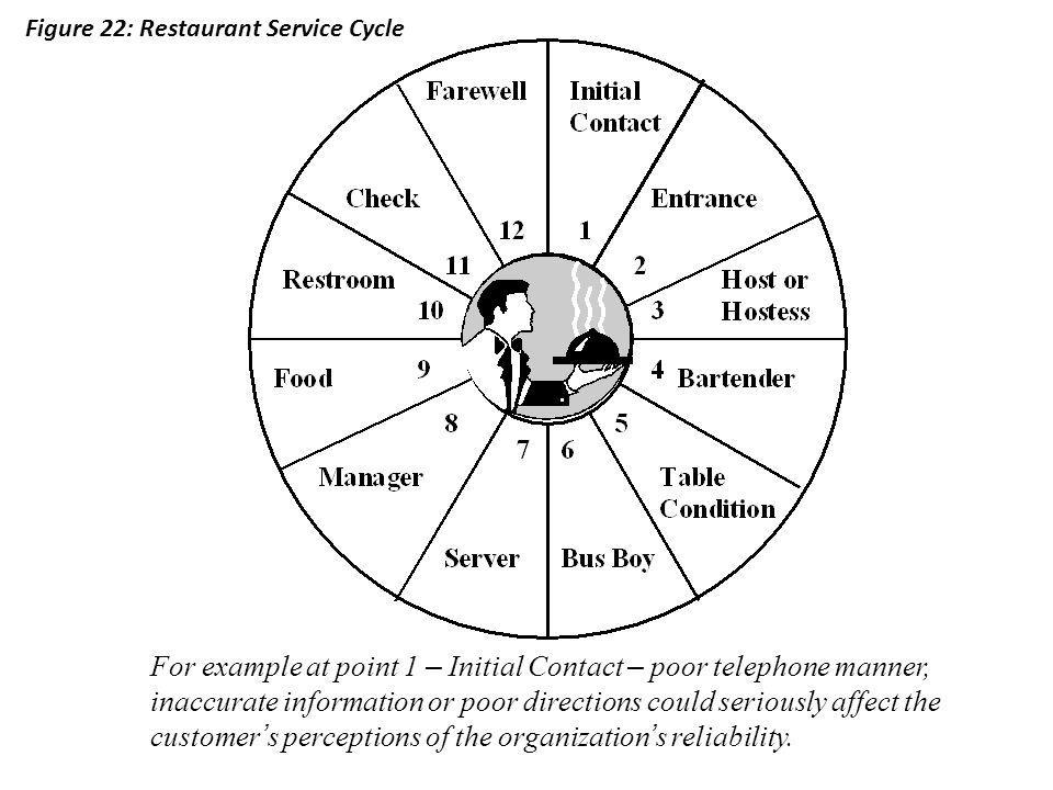 Figure 22: Restaurant Service Cycle