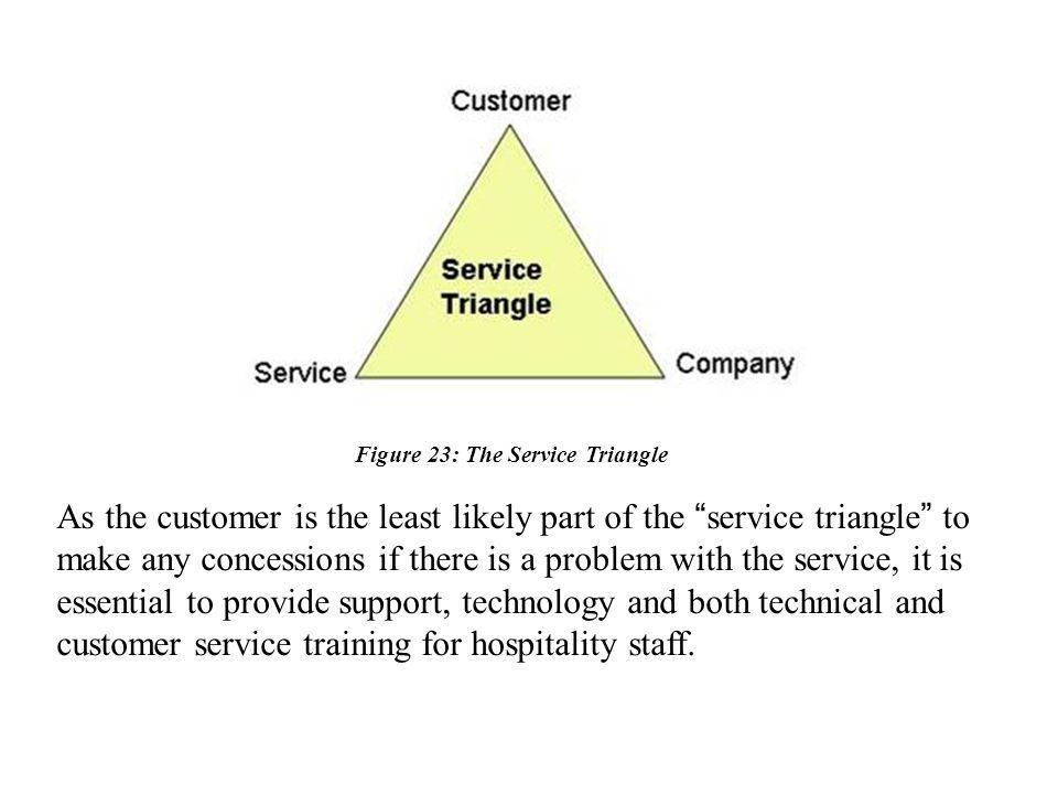 Figure 23: The Service Triangle