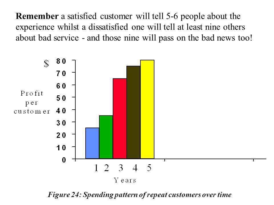 Figure 24: Spending pattern of repeat customers over time