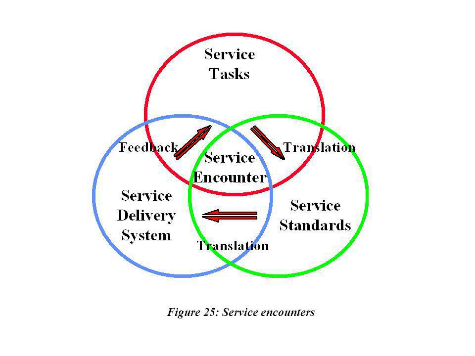 Figure 25: Service encounters
