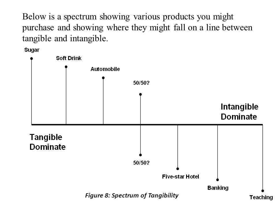 Below is a spectrum showing various products you might purchase and showing where they might fall on a line between tangible and intangible.