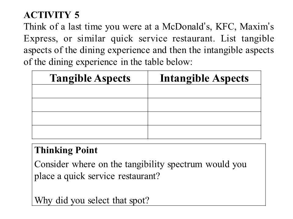 Tangible Aspects Intangible Aspects