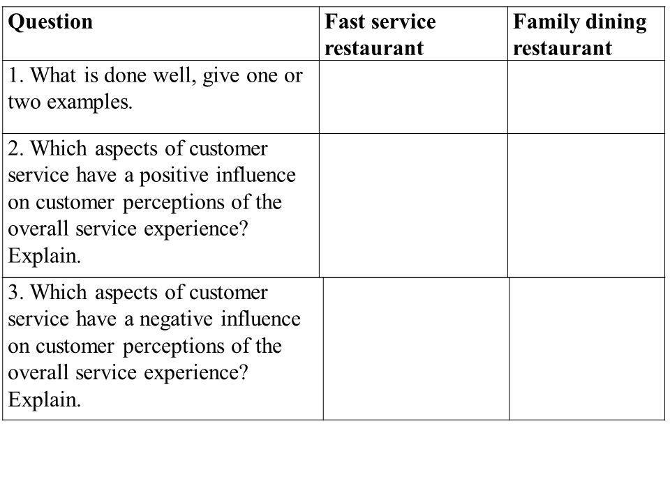 Question Fast service restaurant. Family dining restaurant. 1. What is done well, give one or two examples.
