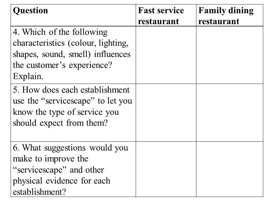 Question Fast service restaurant. Family dining restaurant.