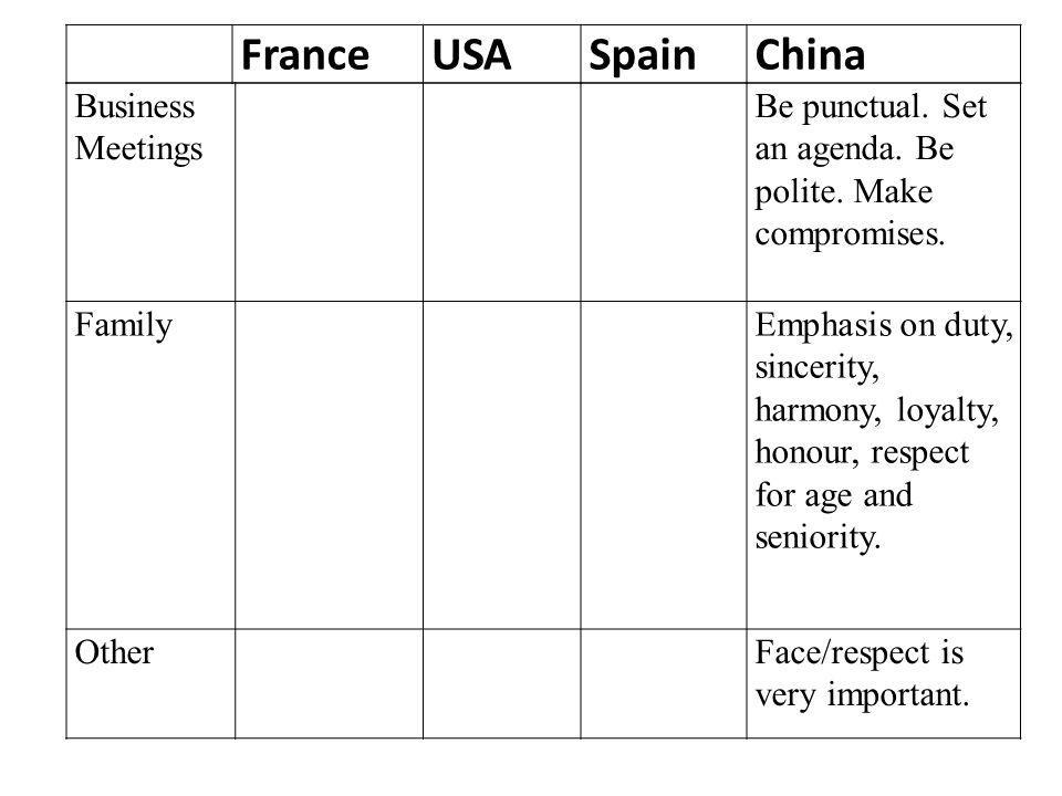 France USA Spain China Business Meetings