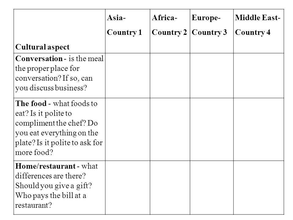 Cultural aspect Asia- Country 1. Africa- Country 2. Europe- Country 3. Middle East- Country 4.