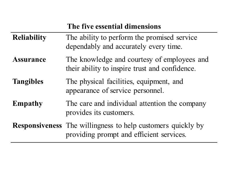 The five essential dimensions