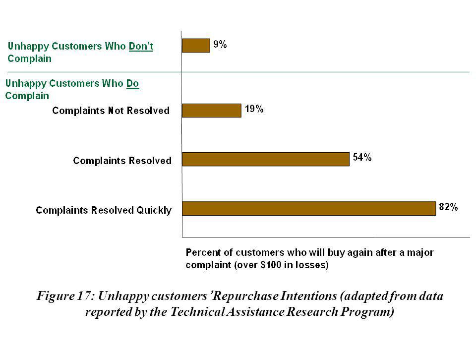 Figure 17: Unhappy customers' Repurchase Intentions (adapted from data reported by the Technical Assistance Research Program)