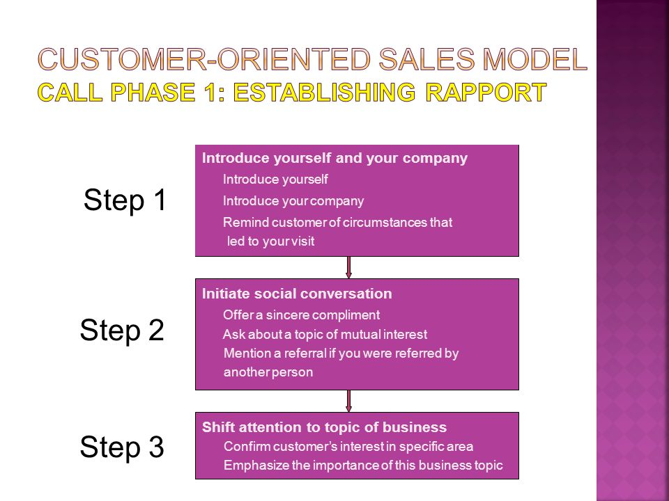 Customer-Oriented Sales Model Call Phase 1: Establishing Rapport