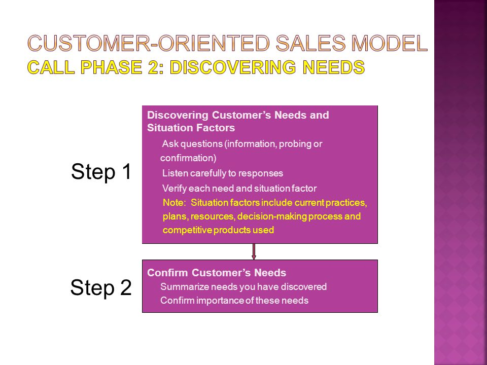 Customer-Oriented Sales Model Call Phase 2: discovering needs