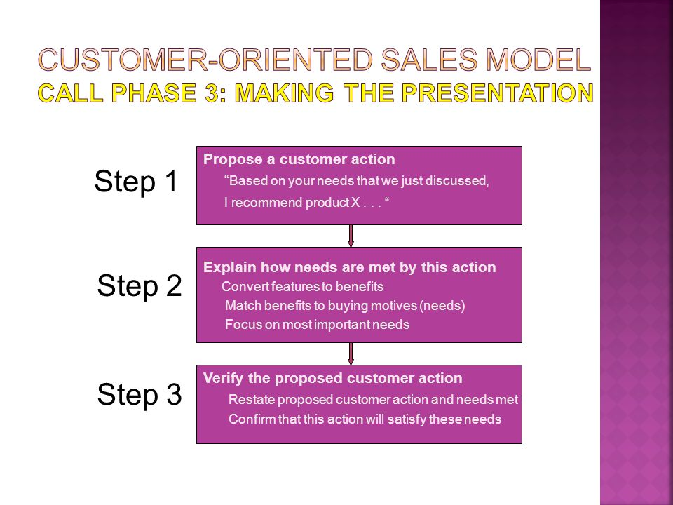 Customer-Oriented Sales Model Call Phase 3: making the presentation
