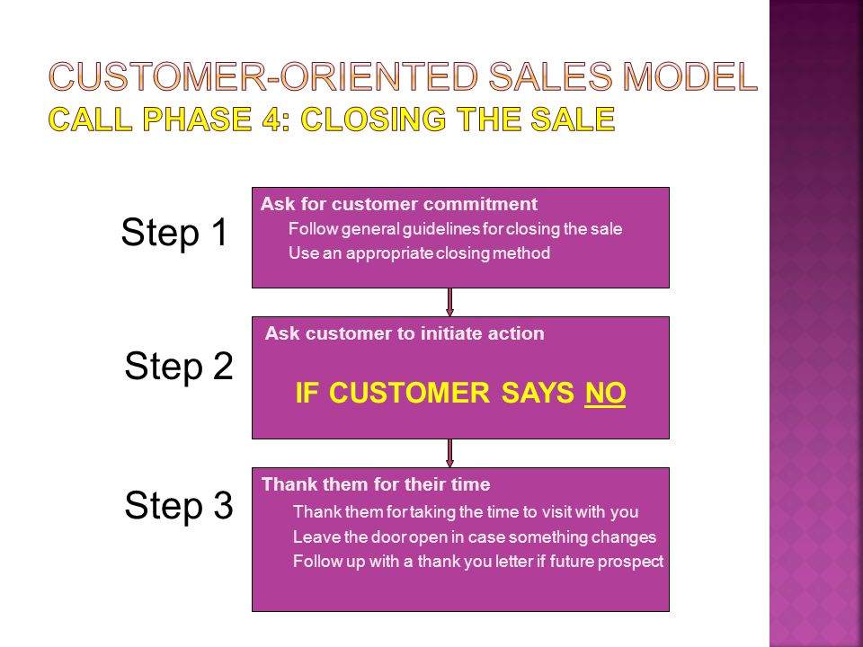 Customer-Oriented Sales Model Call Phase 4: closing the sale