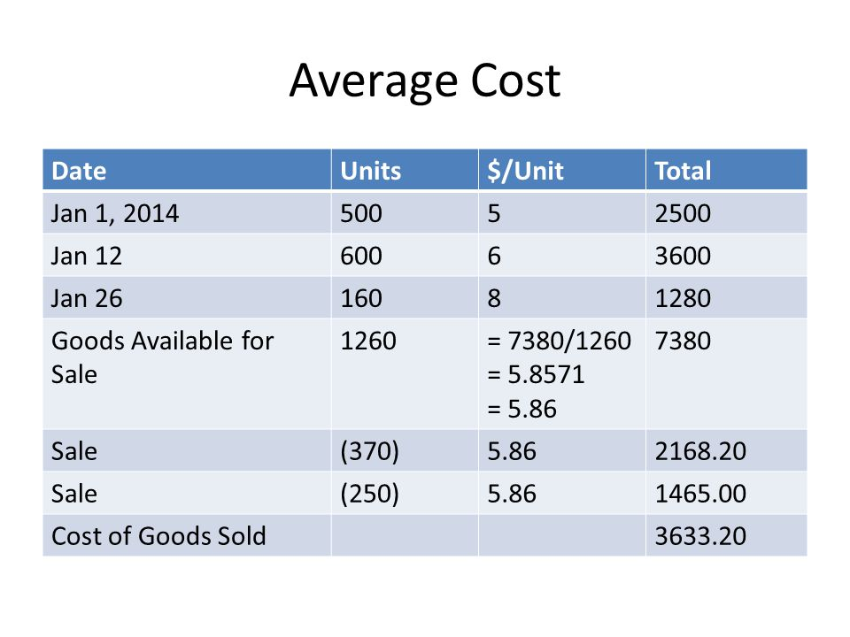 Average Cost Date Units $/Unit Total Jan 1, 2014 500 5 2500 Jan 12 600