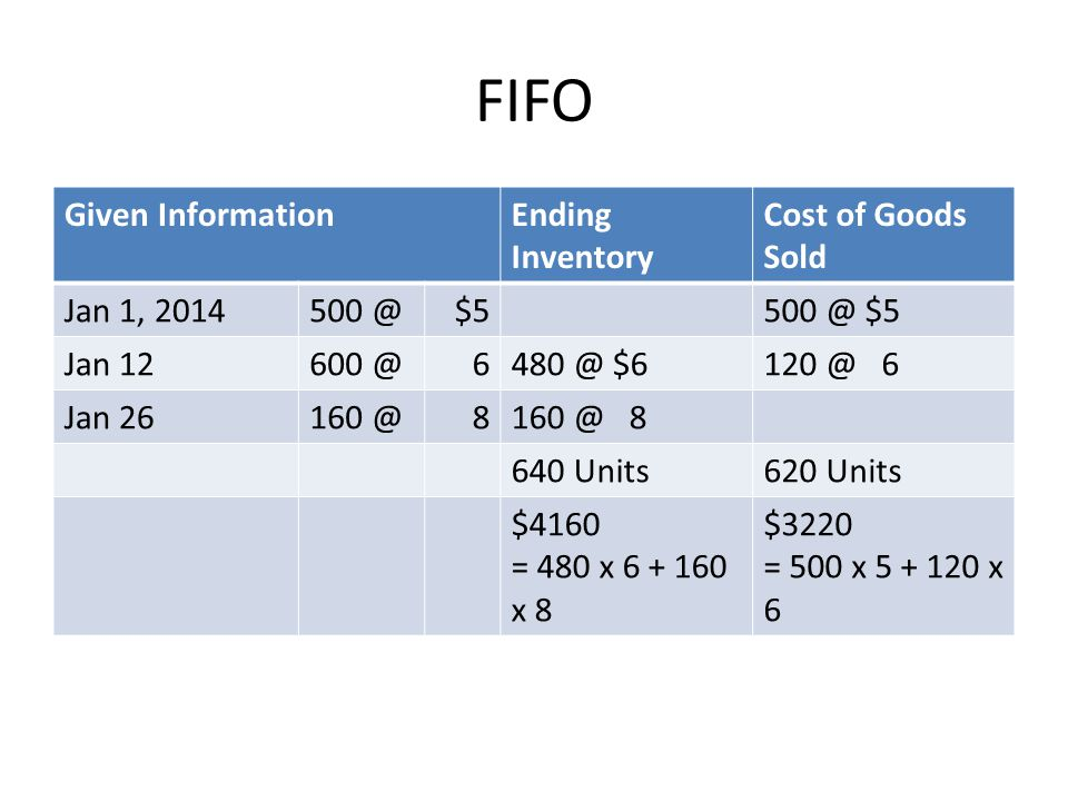 FIFO Given Information Ending Inventory Cost of Goods Sold Jan 1, 2014