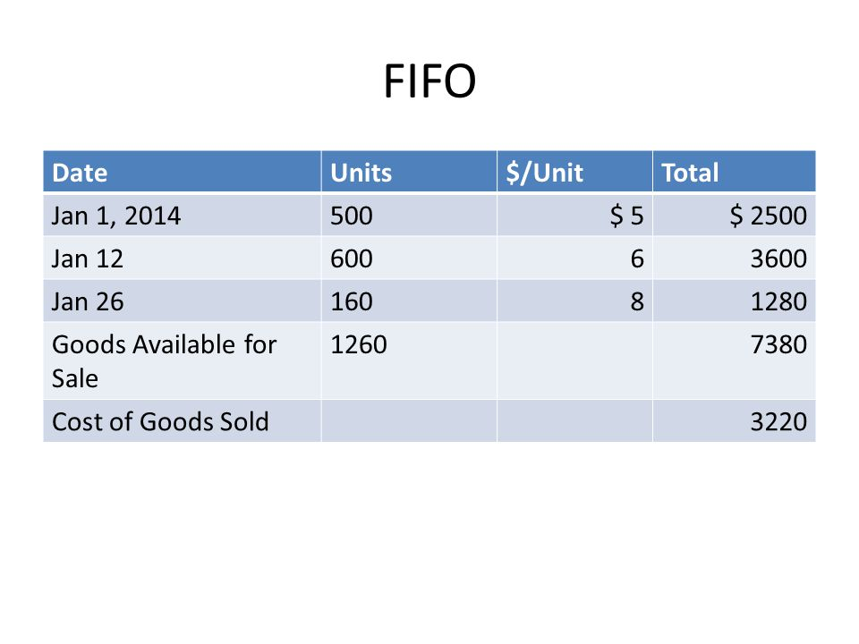 FIFO Date Units $/Unit Total Jan 1, 2014 500 $ 5 $ 2500 Jan 12 600 6