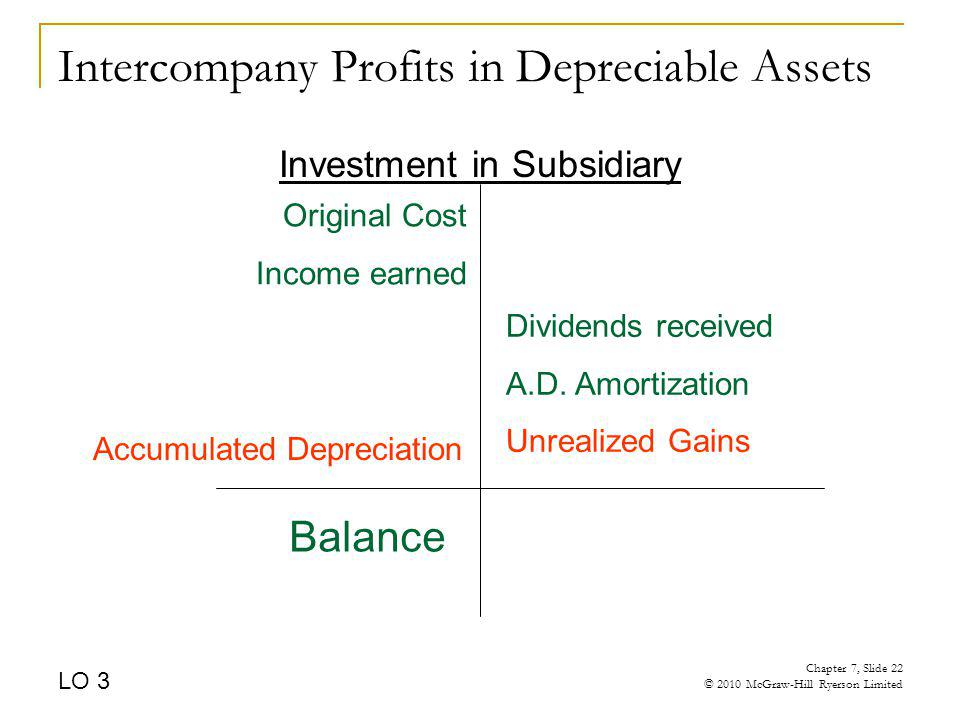 Intercompany Profits in Depreciable Assets