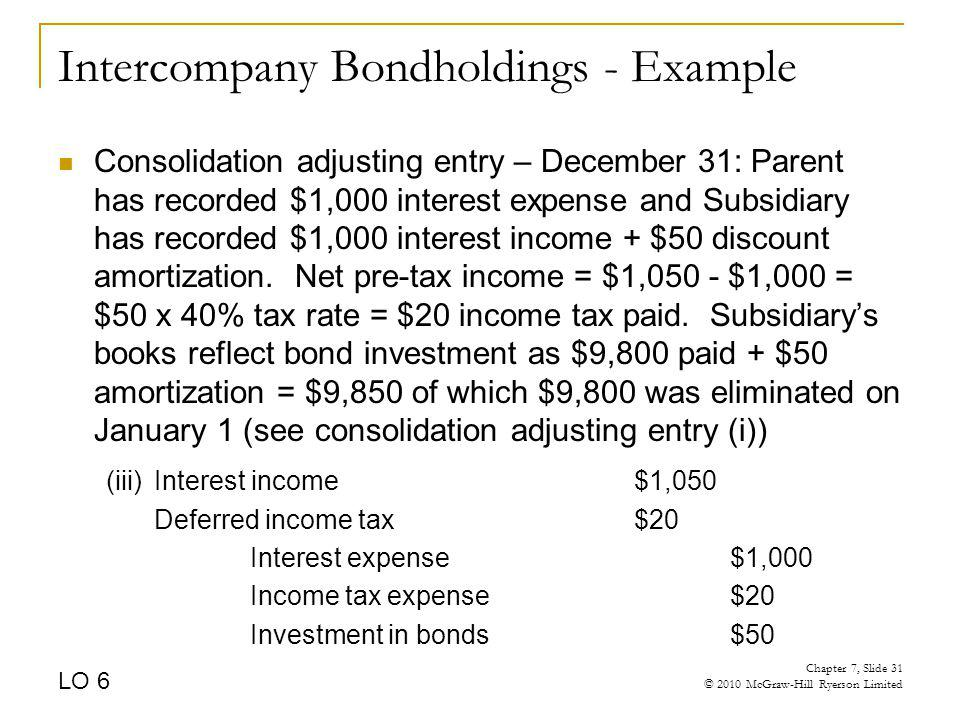 Intercompany Bondholdings - Example