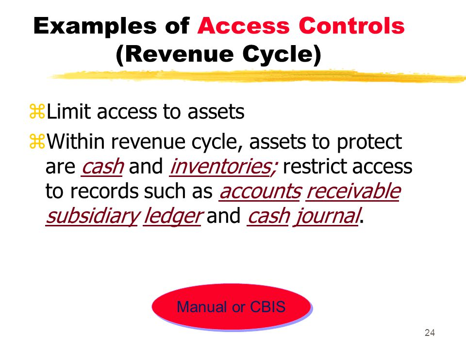 Examples of Access Controls (Revenue Cycle)