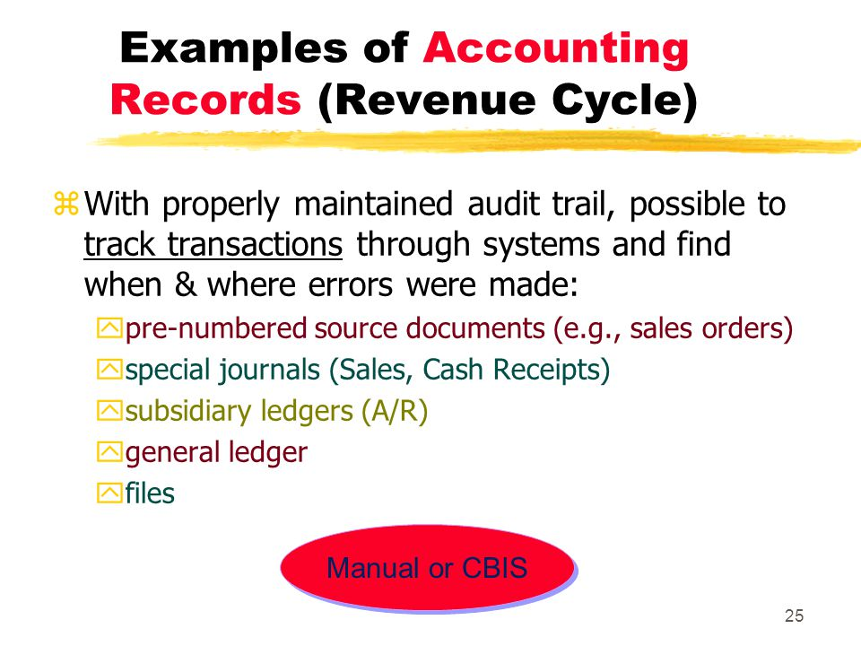 Examples of Accounting Records (Revenue Cycle)