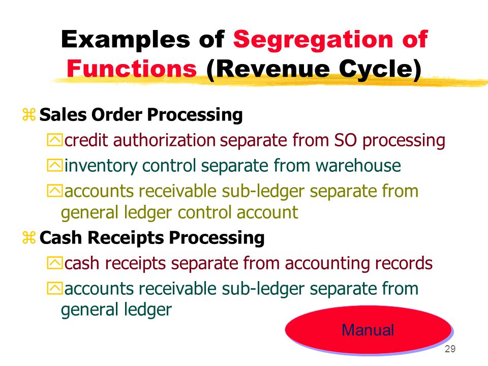 Examples of Segregation of Functions (Revenue Cycle)