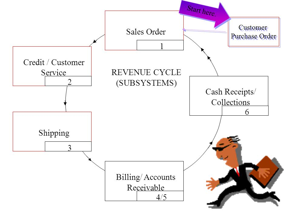 inventory and cash receipts subsystems The analysis of control activities of credit sales and cash receipts activities at cv sahabat jaya motor.