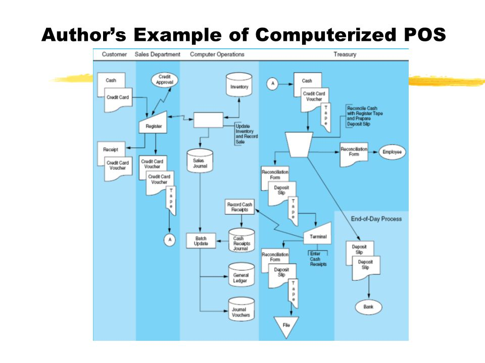 Author's Example of Computerized POS