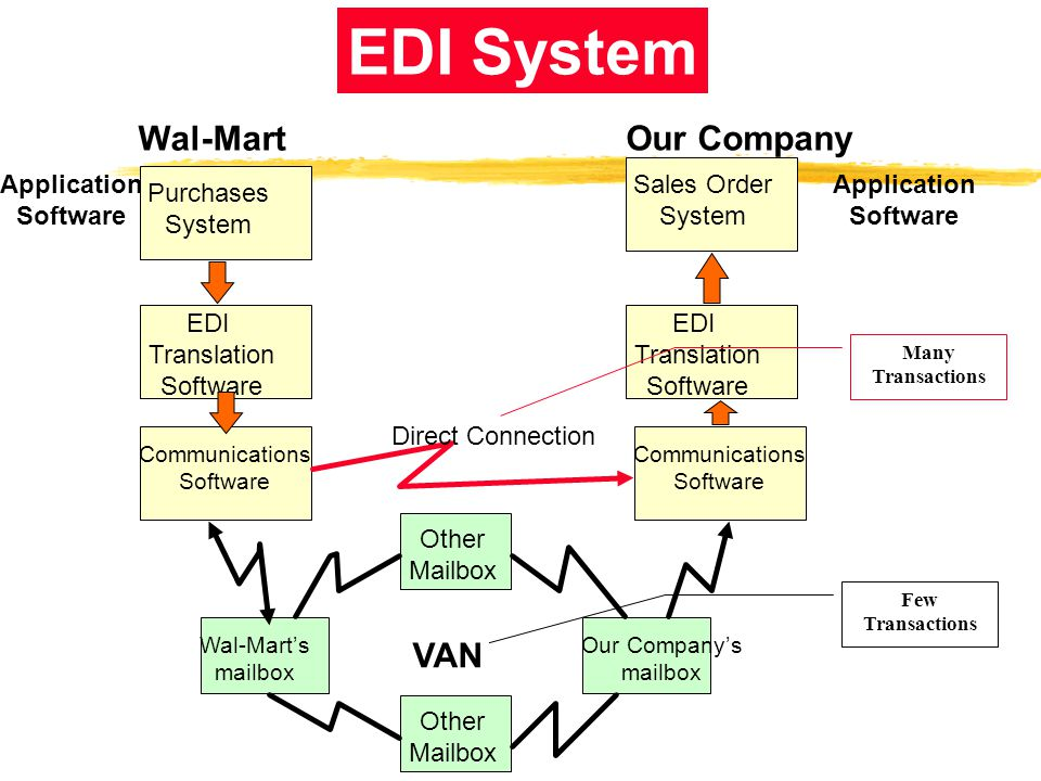 EDI System Wal-Mart Our Company VAN Application Software Sales Order