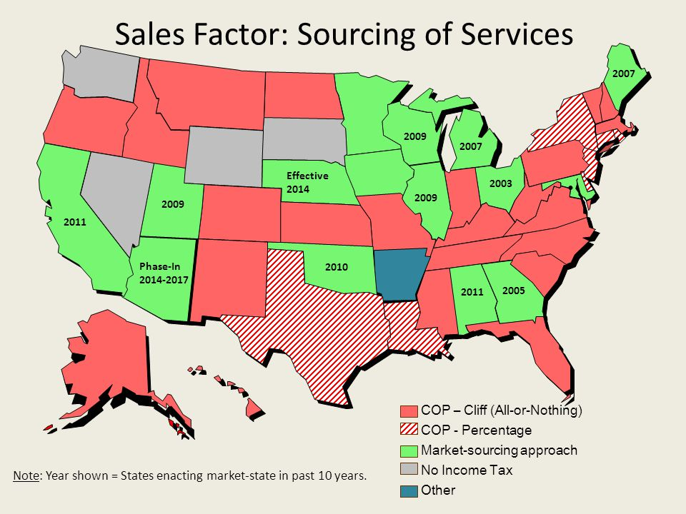 Sales Factor: Sourcing of Services