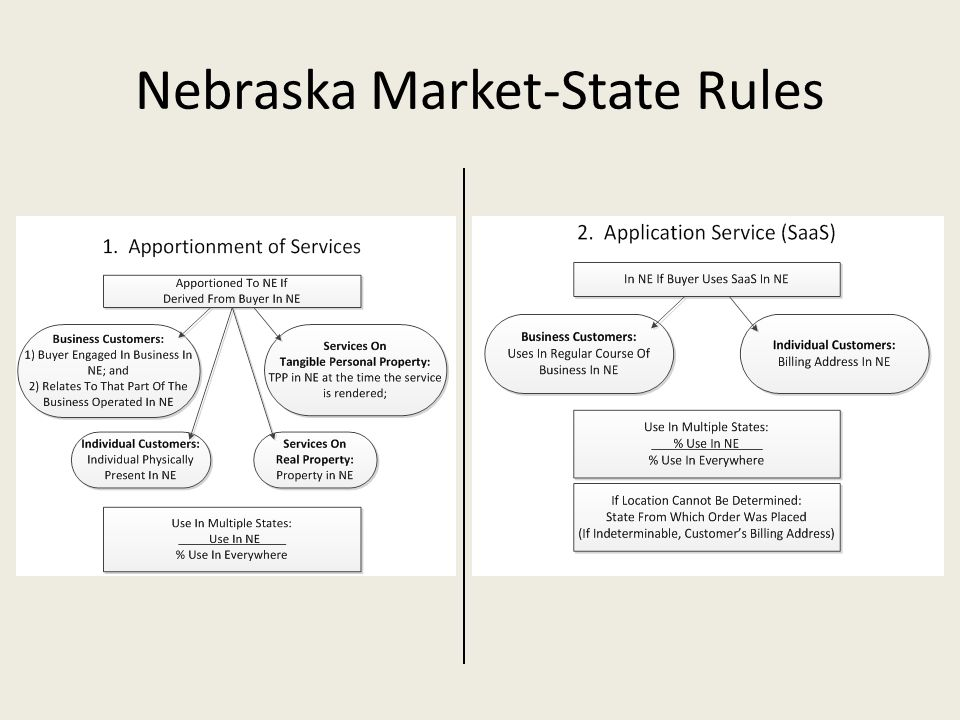 Nebraska Market-State Rules