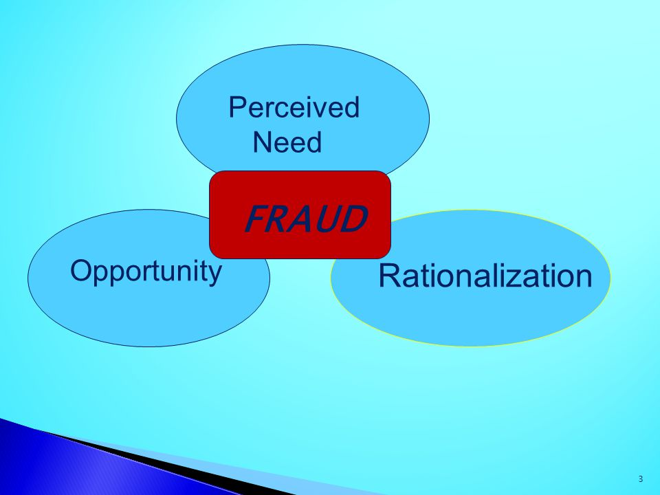 Perceived Need FRAUD Opportunity Rationalization