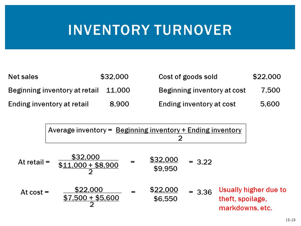 Inventory Turnover Net sales $32,000 Cost of goods sold $22,000