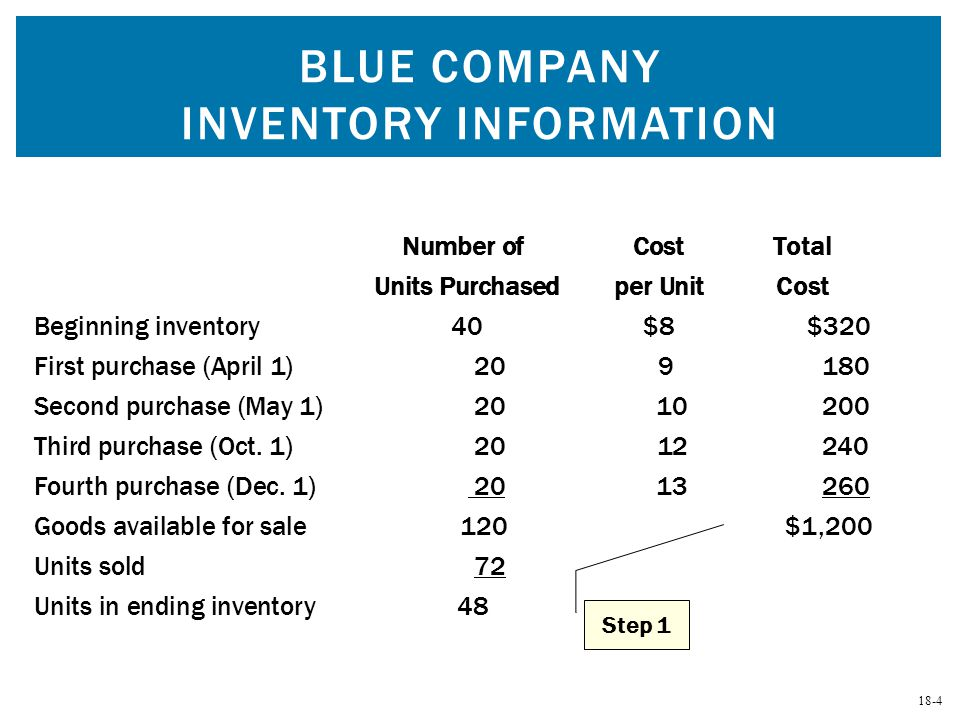 Blue Company Inventory Information