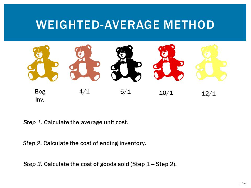 Weighted-Average Method