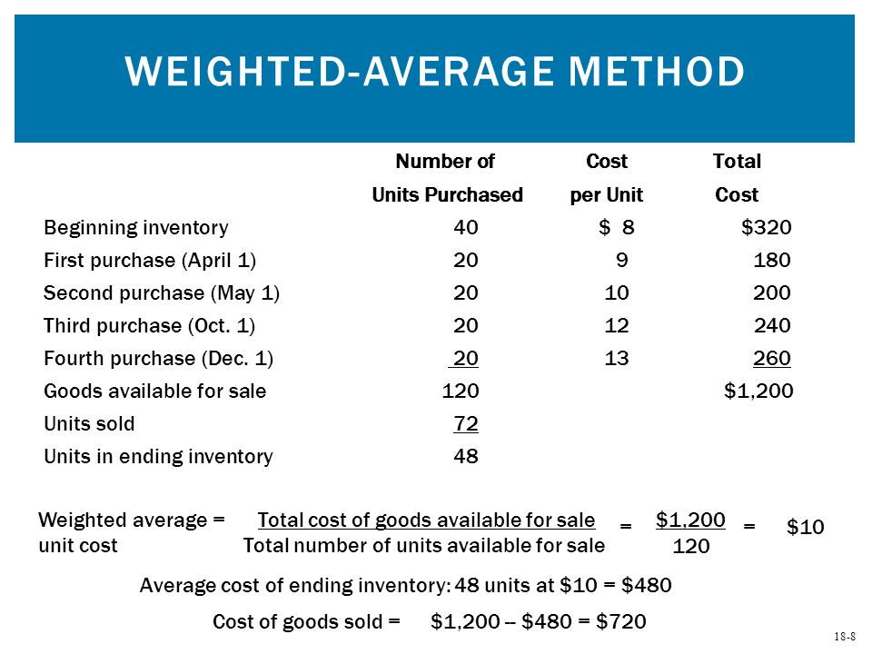 average inventory formula idealvistalistco