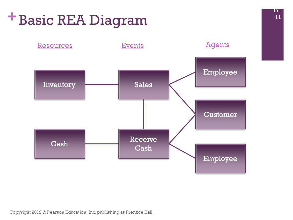 Basic REA Diagram Resources Events Agents Employee Inventory Sales
