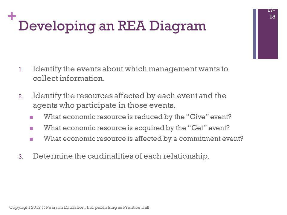 Developing an REA Diagram