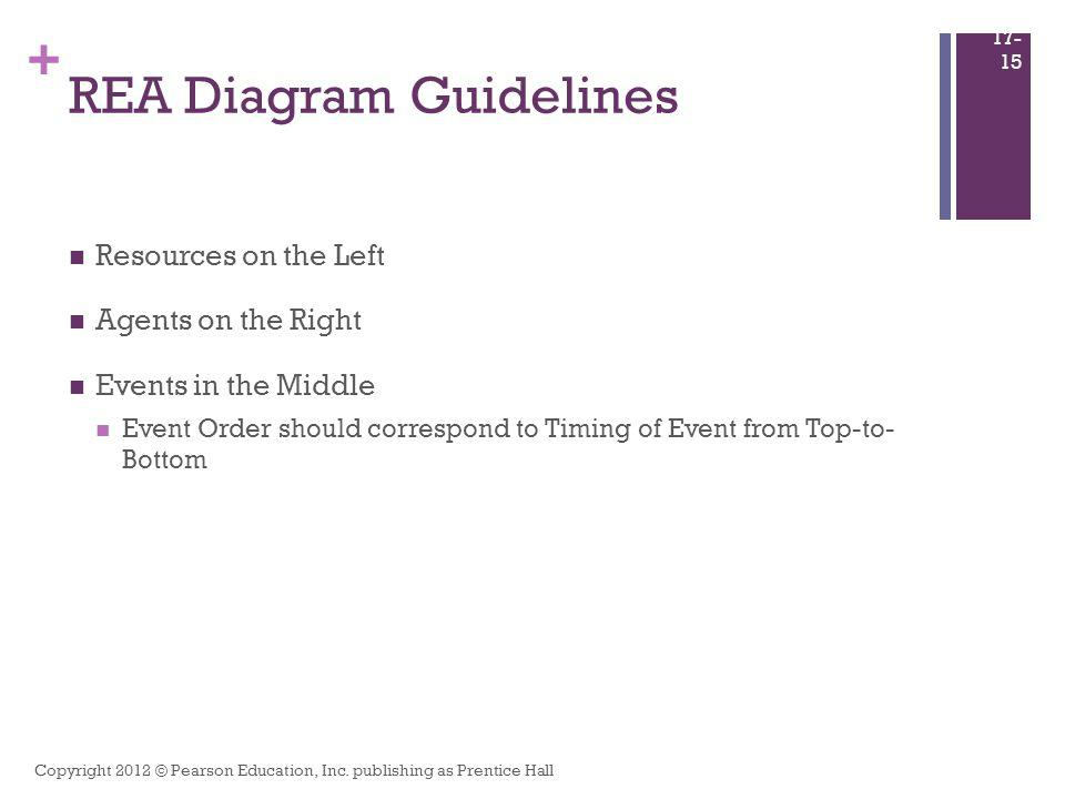 REA Diagram Guidelines