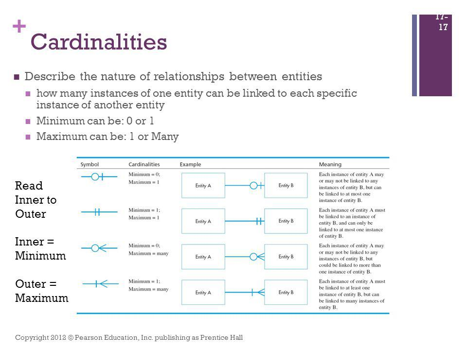 Cardinalities Describe the nature of relationships between entities