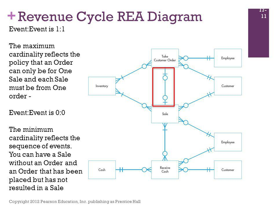 Revenue Cycle REA Diagram