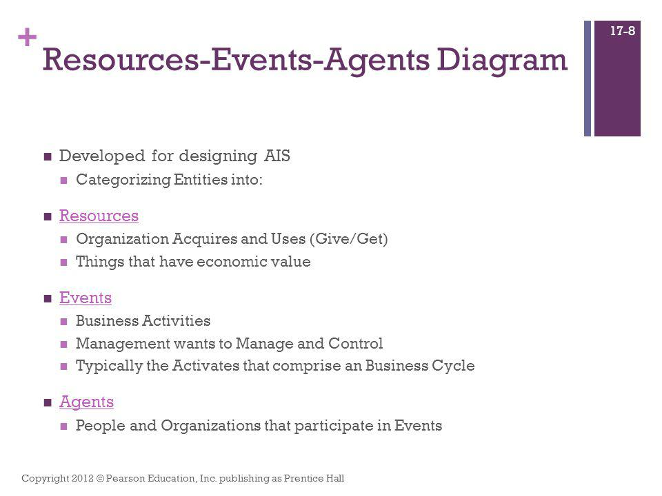 Resources-Events-Agents Diagram